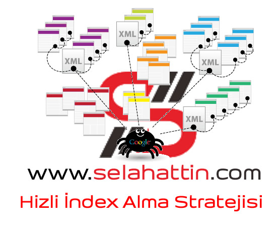 Photo of Hızlı İndex Alma – SEO Stratejisi