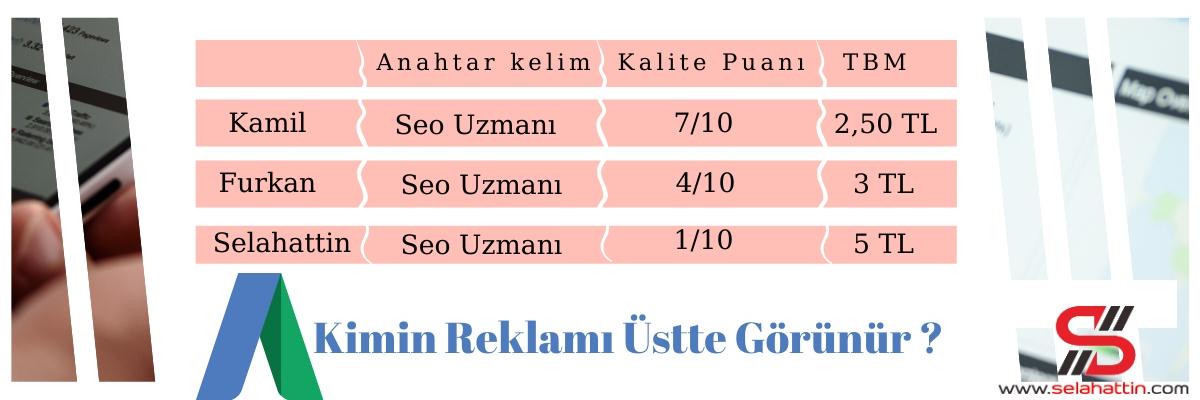 Photo of Google Adwords Kalite Puanı Arttırmak