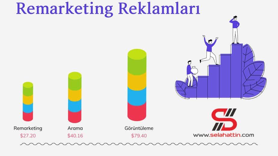 remarketing reklamları